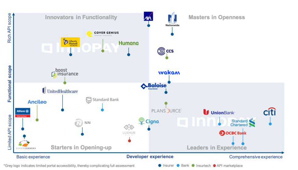 INNOPAY - Open Insurance Monitor