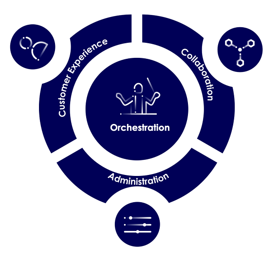 Level X orchestration afbeelding
